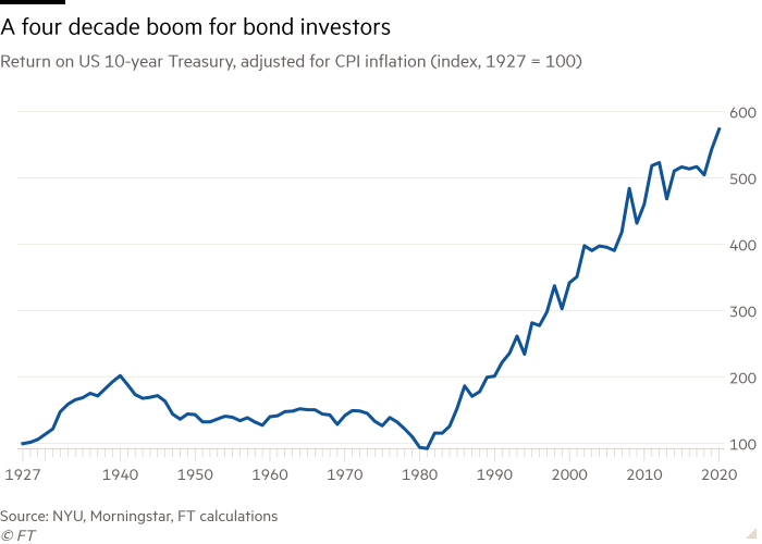 Line chart of Return on US 10-year Treasury, adjusted for CPI inflation (index, 1927 = 100) showing A four decade boom for bond investors