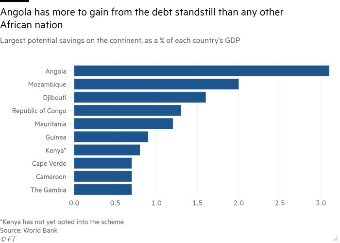 Bar chart of Largest potential savings on the continent, as a % of each country's GDP showing Angola has more to gain from the debt standstill than any other African nation