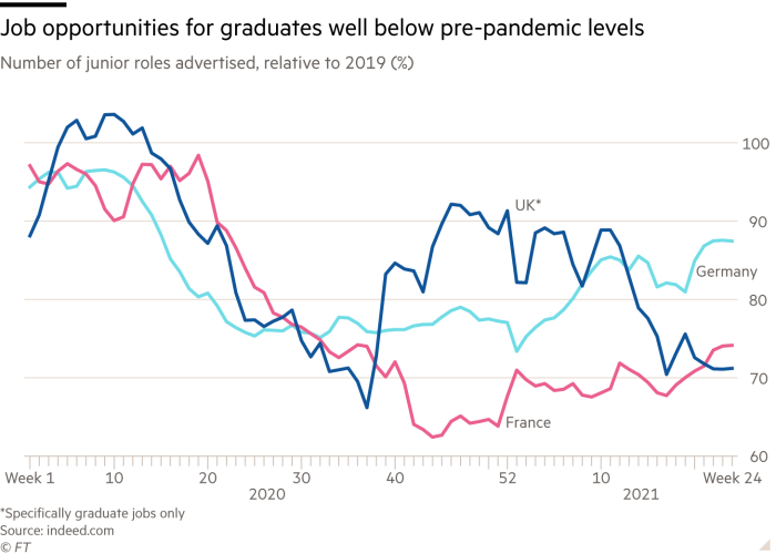 Job opportunities for graduates well below pre-pandemic levels. Chart showing number of junior roles advertised, relative to 2019 (%) for France, Germany and UK