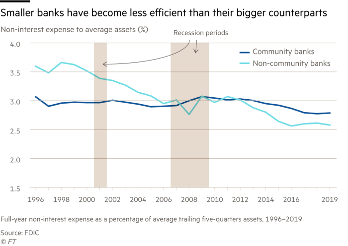 Line charts showing that smaller banks have become less efficient than their bigger counterparts by showing non-interest expense to average assets as a percentage from 1996 to 2019