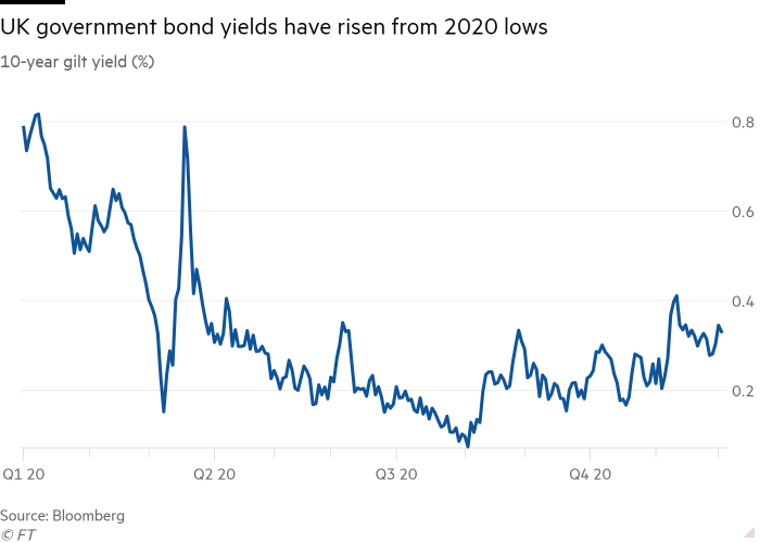 Line chart of 10-year gilt yield (%) showing UK government bond yields have risen from their 2020 lows