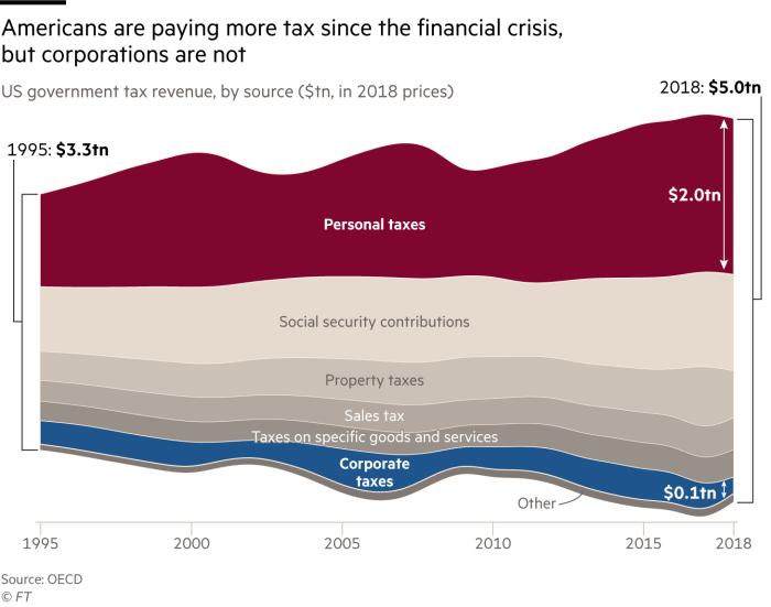 Americans are paying more tax since the financial crisis, but corporations are not. Chart showing US government tax revenue, by source ($tn, in 2018 prices). Personal tax amounts to $2tn, corporate tax $0.1tn