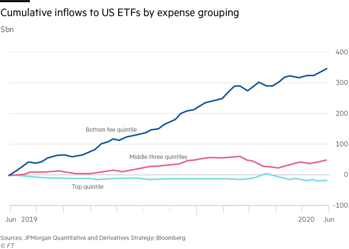 Cumulative inflows to US ETFs by expense grouping