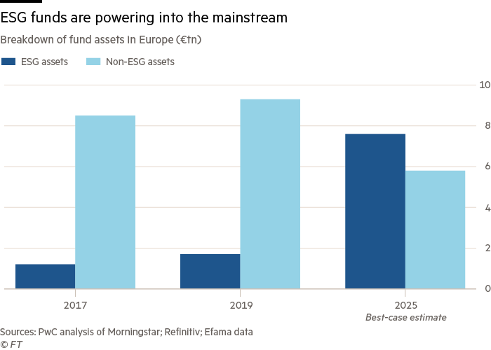 ESG funds are powering into the mainstream