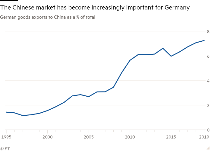 Line chart of German goods exports to China as a % of total showing The Chinese market has become increasingly important for Germany