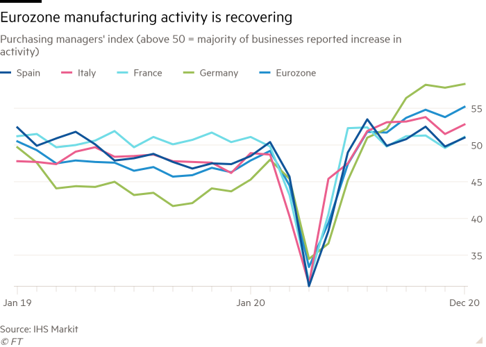 Line chart of purchasing managers' index (above 50 = majority of businesses reported increase in activity) showing how eurozone manufacturing activity is recovering
