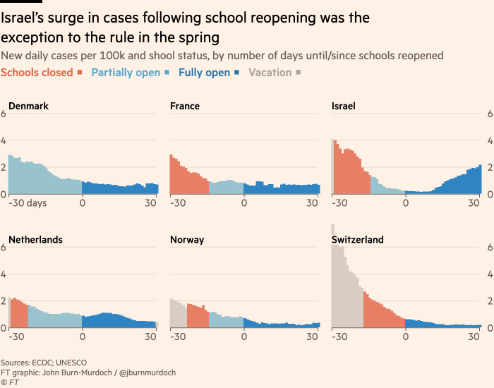 Chart showing spike in cases in Israel after schools reopened was the exception in spring