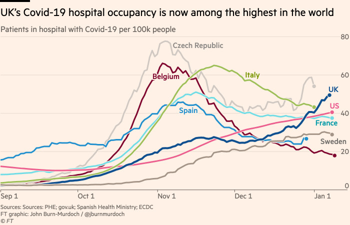Chart showing UK Covid hospital occupancy rate now among the highest in the world