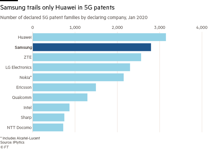 Chart showing number of declared 5G patent families