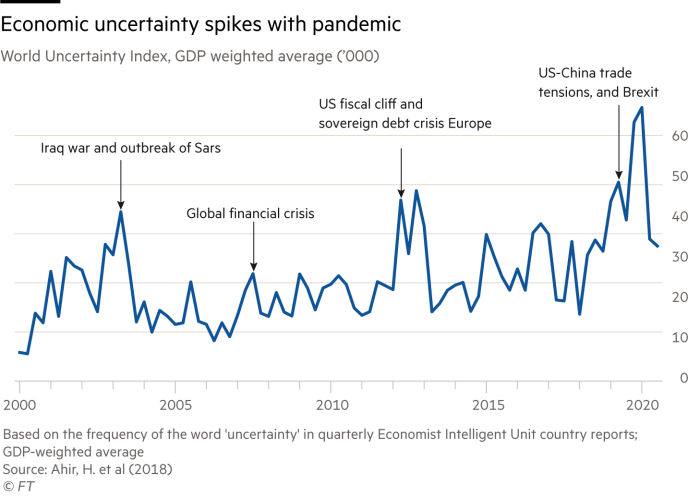 Chart showing World Uncertainty Index