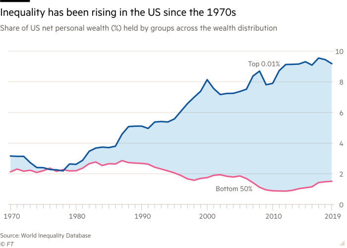 Inequality has been rising in the US since the 1970s. Line chart showing Share of US net personal wealth (%) held by groups across the wealth distribution. The top 0.01% hold more than 9% of total US net personal wealth
