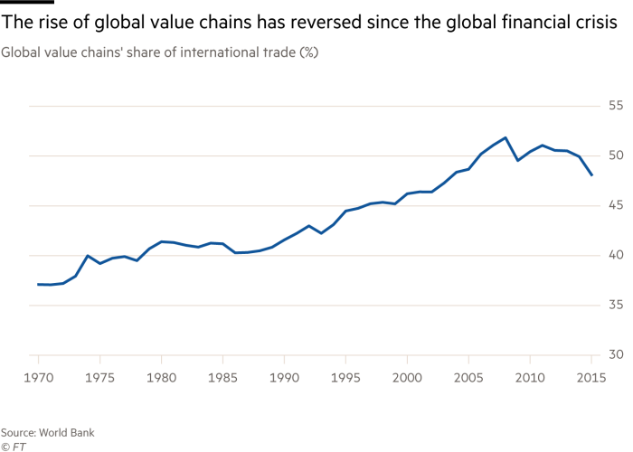 The chart shows that the upward trend of the global value chain has reversed since the global financial crisis