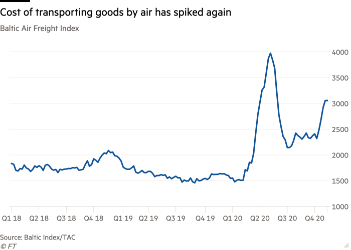 Line chart of Baltic Air Freight Index showing that the cost of transporting goods by air has spiked again