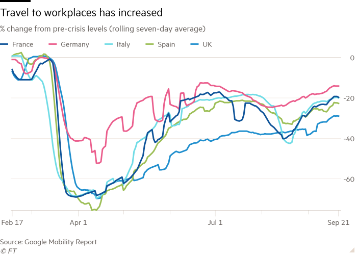 Line chart of % change from pre-crisis levels (rolling seven-day average) showing Travel to workplaces has increased