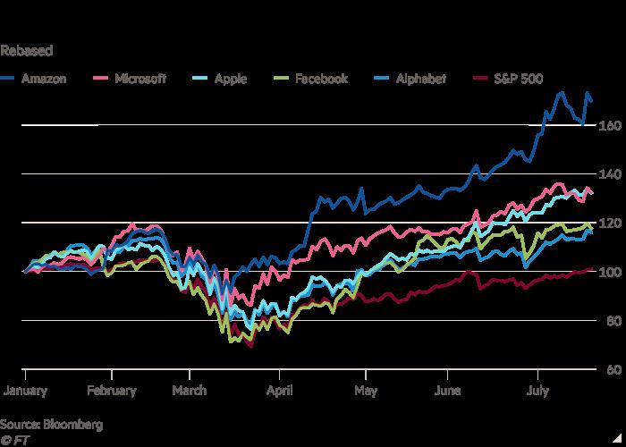 Line chart of Rebased showing Mega-caps trounce broader market