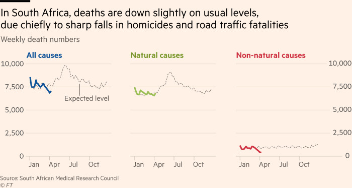 Chart showing South Africa is seeing slightly fewer deaths so far in 2020 than expected, with a marked fall among deaths from non-natural causes