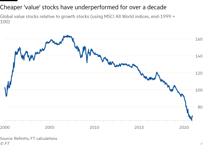 Line chart of global value stocks relative to growth stocks (using MSCI All World indices, end-1999 = 100) showing cheaper 'value' stocks have underperformed for over a decade