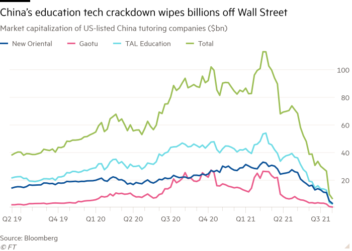 Line chart of Market capitalization of US-listed China tutoring companies ($bn) showing China's education tech crackdown wipes billions off Wall Street