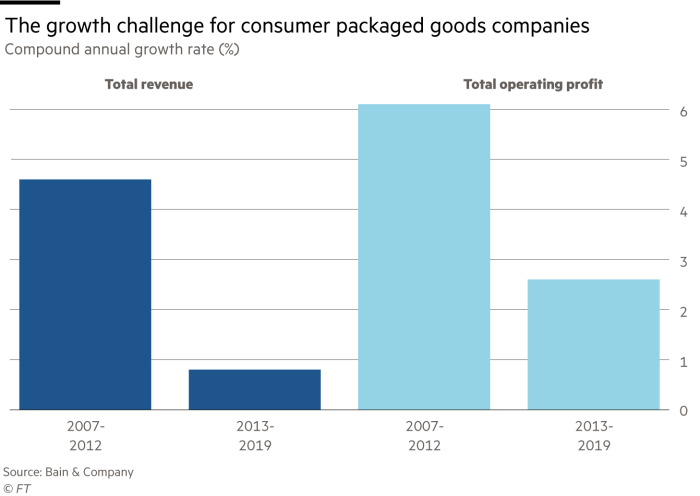 chart showing growth in consumer packaged goods companies