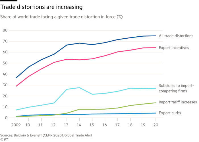 Chart showing trade distortions are increasing, share of world trade facing a given trade distortion in force in the year in question (%)