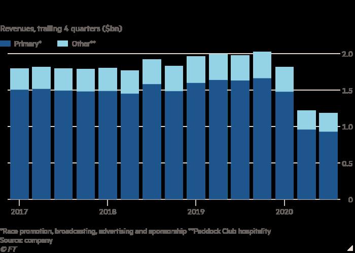 Column chart of Revenues, trailing 4 quarters ($bn) showing F1 revenues plummet
