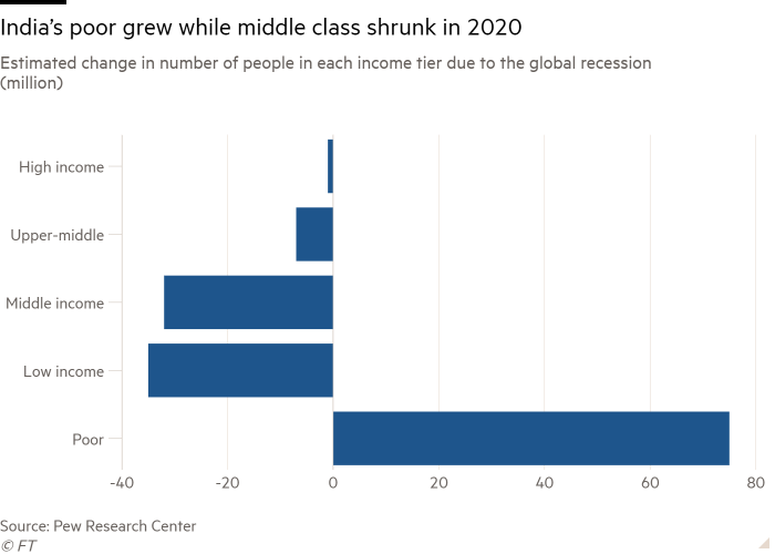 Bar chart of Estimated change in number of people in each income tier due to the global recession (million) showing India's poor grew while middle class shrunk in 2020
