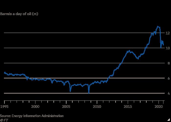 El gráfico lineal de barriles por día de petróleo (m) muestra que la producción de petróleo de EE. UU. Ha estado en auge durante los últimos 10 años