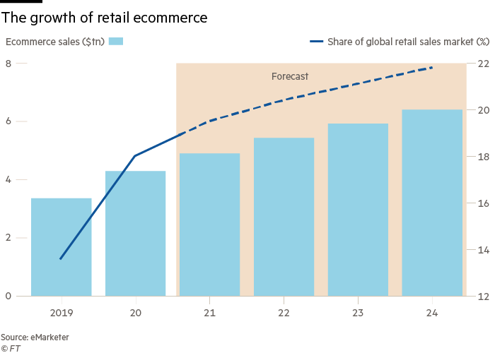 Increase in retail ecommerce
