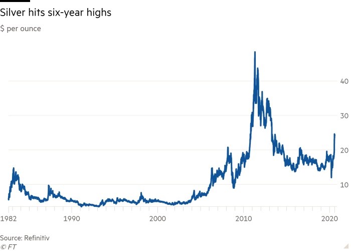 Line chart of $ per ounce showing Silver hits six-year highs