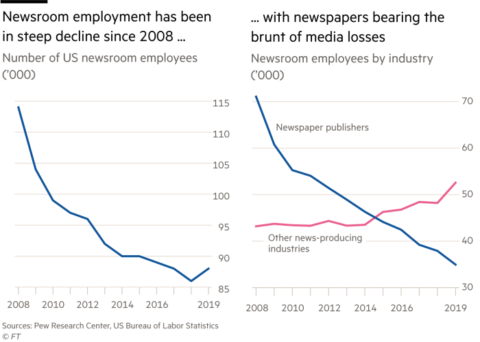 Two charts showing newsroom employment has been in steep decline since 2008 …  … with newspapers bearing the brunt of media losses