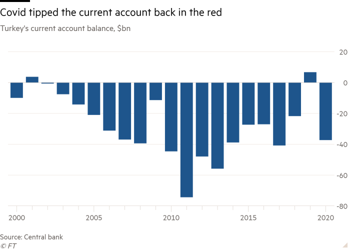 Column chart of Turkey's current account balance, $bn showing Covid tipped the current account back in the red