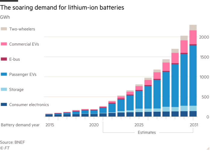 Stacked column chart showing the soaring demand and estimated demand for lithium-ion batteries in gigawatt hours from 2015 to 2031