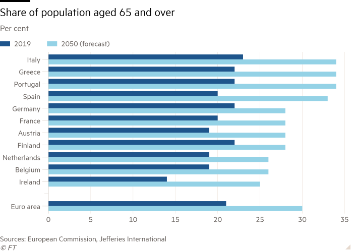 Bar chart showing share of population aged 65 and over in 11 European countries (%)