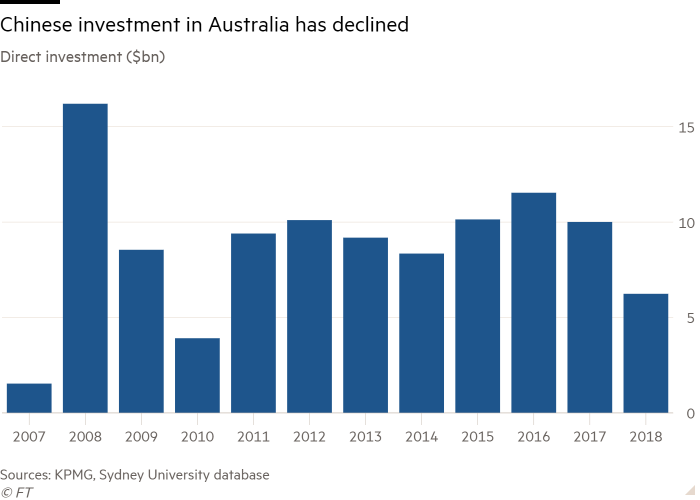 Column chart of Direct investment ($bn) showing Chinese investment in Australia has declined