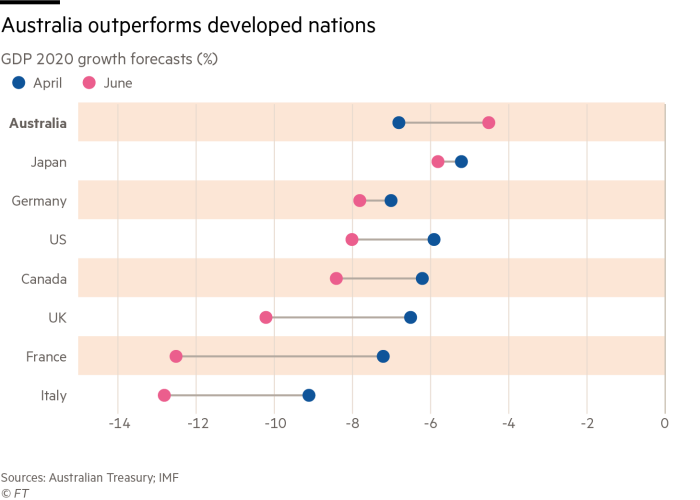 Chart of GDP 2020 growth forecasts (%), showing that Australia is outperforming other developed nations