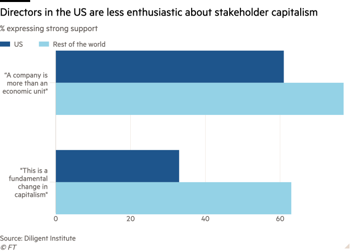 Bar chart of % expressing strong support showing US directors are less enthusiastic about stakeholder capitalism