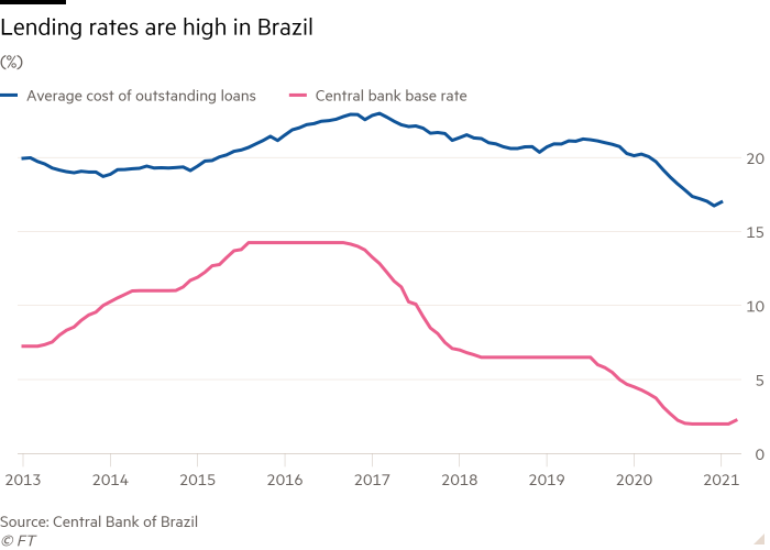 Line chart of (%) showing Lending rates are high in Brazil