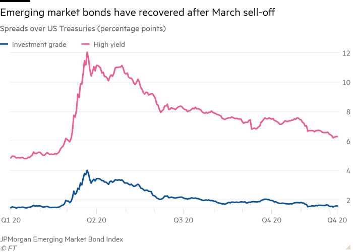 Line chart of Spreads over US Treasuries (percentage points) showing Emerging market bonds have recovered after March sell-off