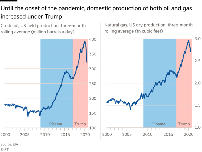 Until the onset of the pandemic, domestic production of both oil and gasincreased under Trump. Crude oil, US field production, three-monthrolling average (million barrels a day); Natural gas, US dry production, three-monthrolling average (tn cubic feet)