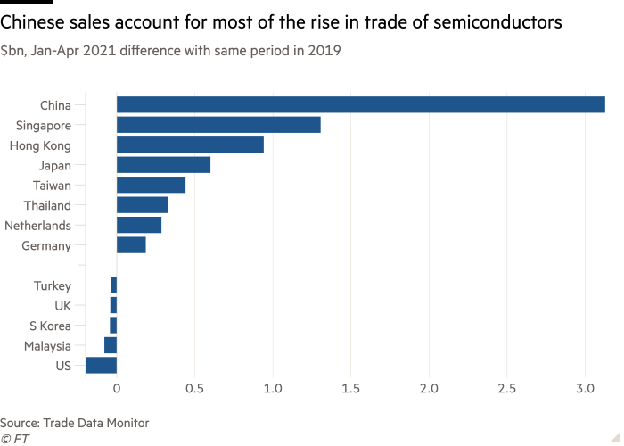 A bar graph of the difference in semiconductor sales (US$ billion) between January and April 2019 and the same period in 2021, showing that China accounted for the majority of global export growth