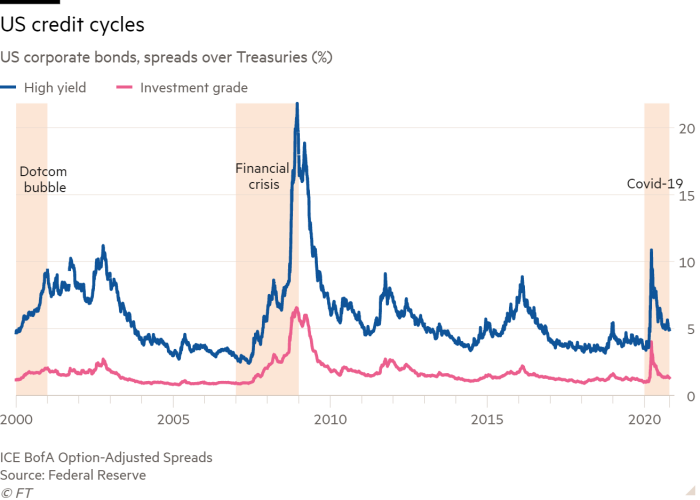 Line chart of US corporate bonds, spreads over Treasuries (%) showing US credit cycles