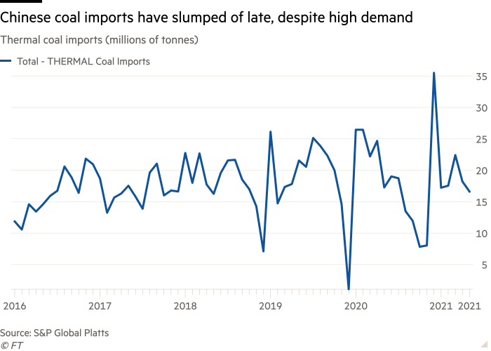 Line chart of thermal coal imports (millions of tonnes)  showing Chinese coal imports have slumped of late, despite high demand
