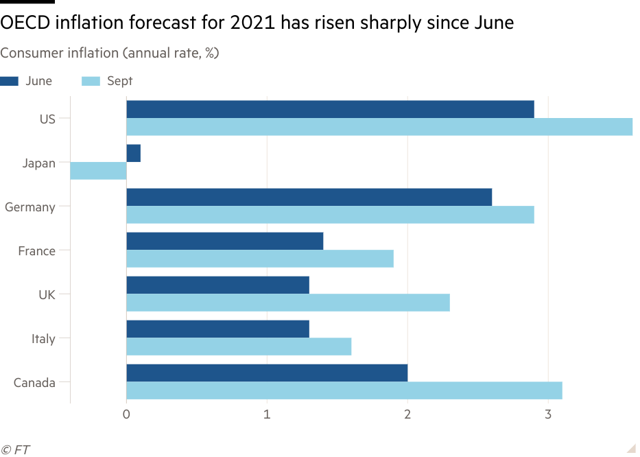 Bar chart of Consumer inflation (annual rate, %) showing OECD inflation forecast for 2021 has risen sharply since June