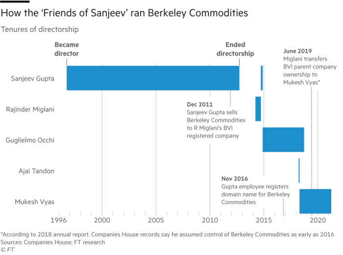 How the 'Friends of Sanjeev' ran Berkeley Commodities. Timeline chart showing tenures of directorship since 1996