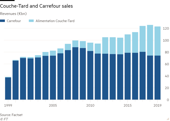 Column chart of Revenues (€bn) showing Couche-Tard and Carrefour sales
