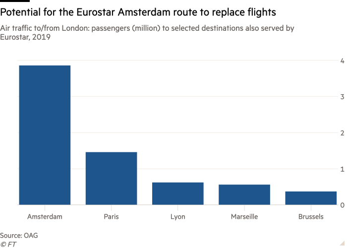 Column chart of Air traffic to/from London: passengers (million) to selected destinations also served by Eurostar, 2019 showing Potential for the Eurostar Amsterdam route to replace flights