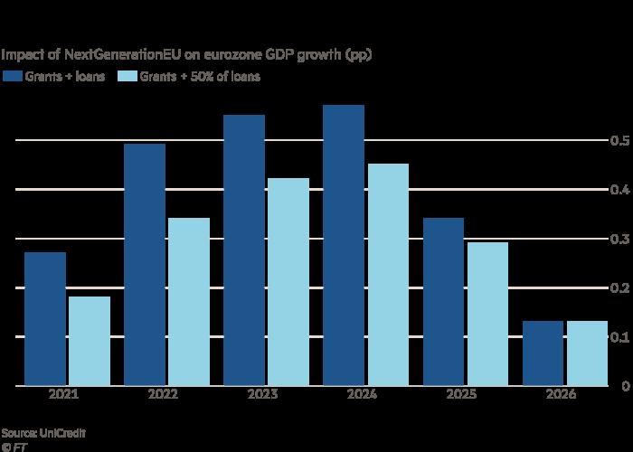 Grouped bar chart, Impact of NextGenerationEU on eurozone GDP growth (pp)
