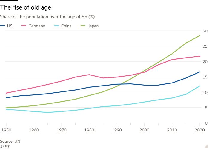 Line chart of Share of the population over the age of 65 (%) showing The rise of old age