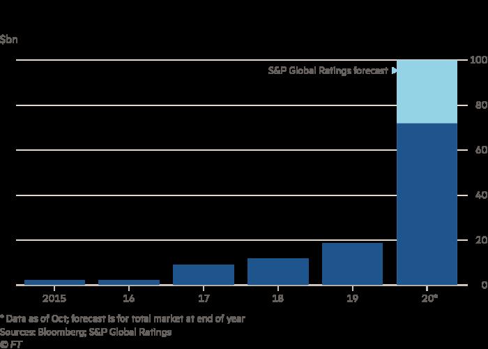 Global social bond issuance
