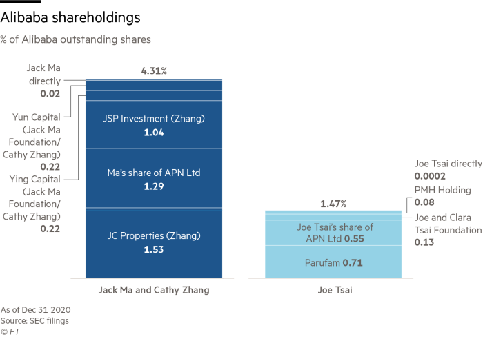 Alibaba shareholdings
